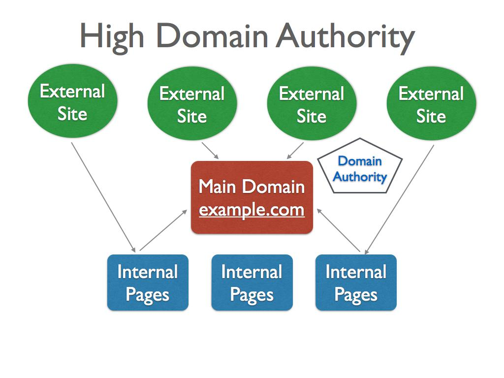 Increase your domain authority Thailand